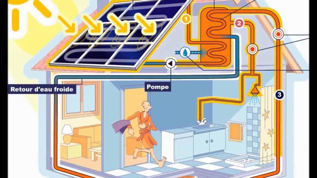 Plancher solaire : comment ça marche ?