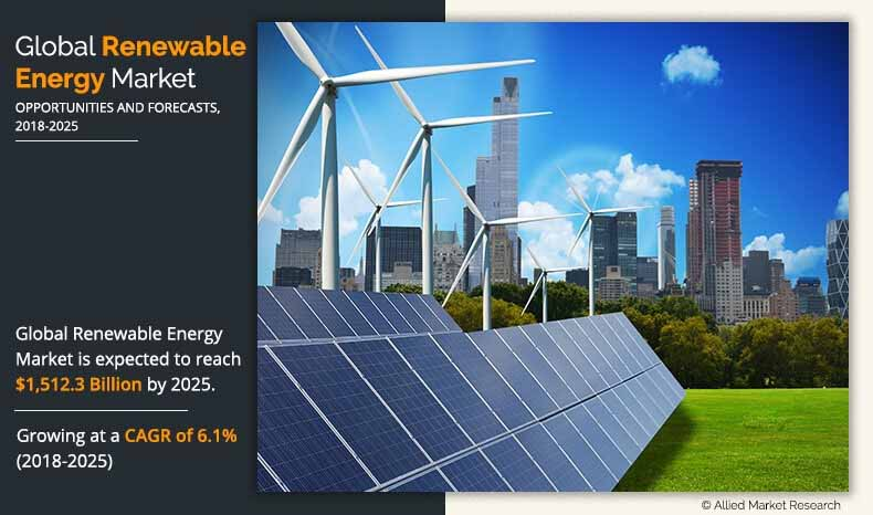 renewable-energy-market-price-and-growth-rate-from-2019-2025-1721