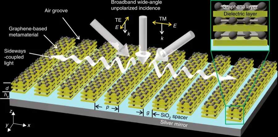 novel-graphene-film-offers-new-concept-for-solar-energy