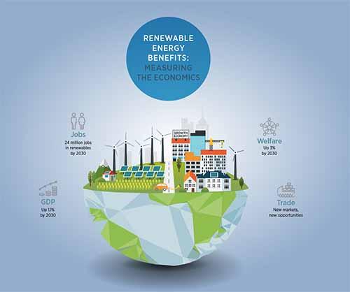 the-many-economic-benefits-of-renewable-energy