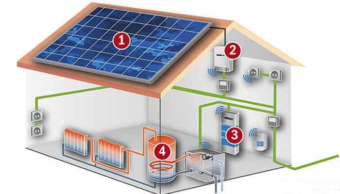 Der Traum vom Haus ohne Stromrechnung