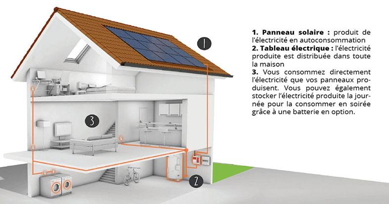 tout-sur-lautoconsommation-produire-et-consommer-sa-propre-energie-2