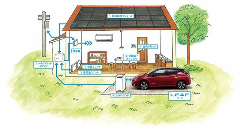 日産自動車とカナディアン・ソーラー、日産リーフと太陽光発電商品での協業に合意